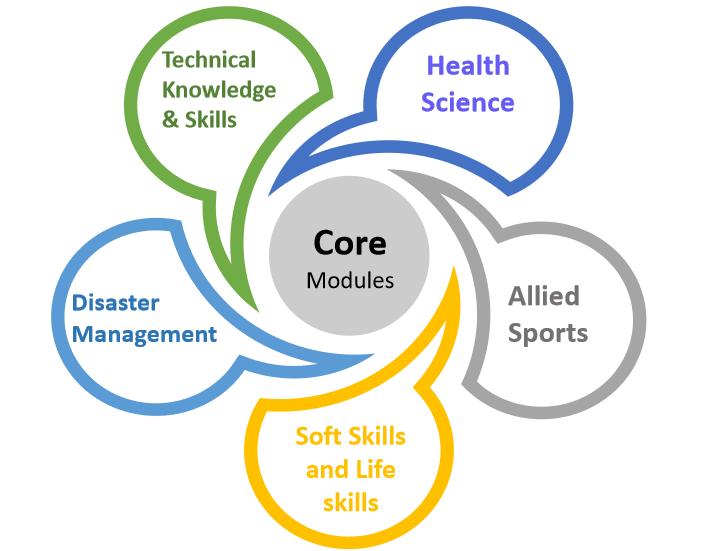 core modules - mountaineering